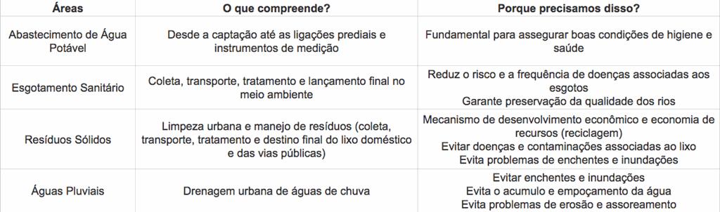 tabela-de-saneamento-meio-ambiente