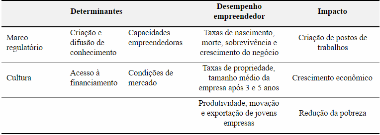 indicadores de empreendedorismo tabela OCDE