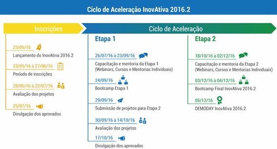 Inovativa Brasil ciclo de aceleração tabela