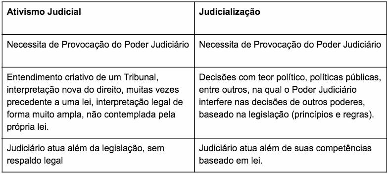 judicialização