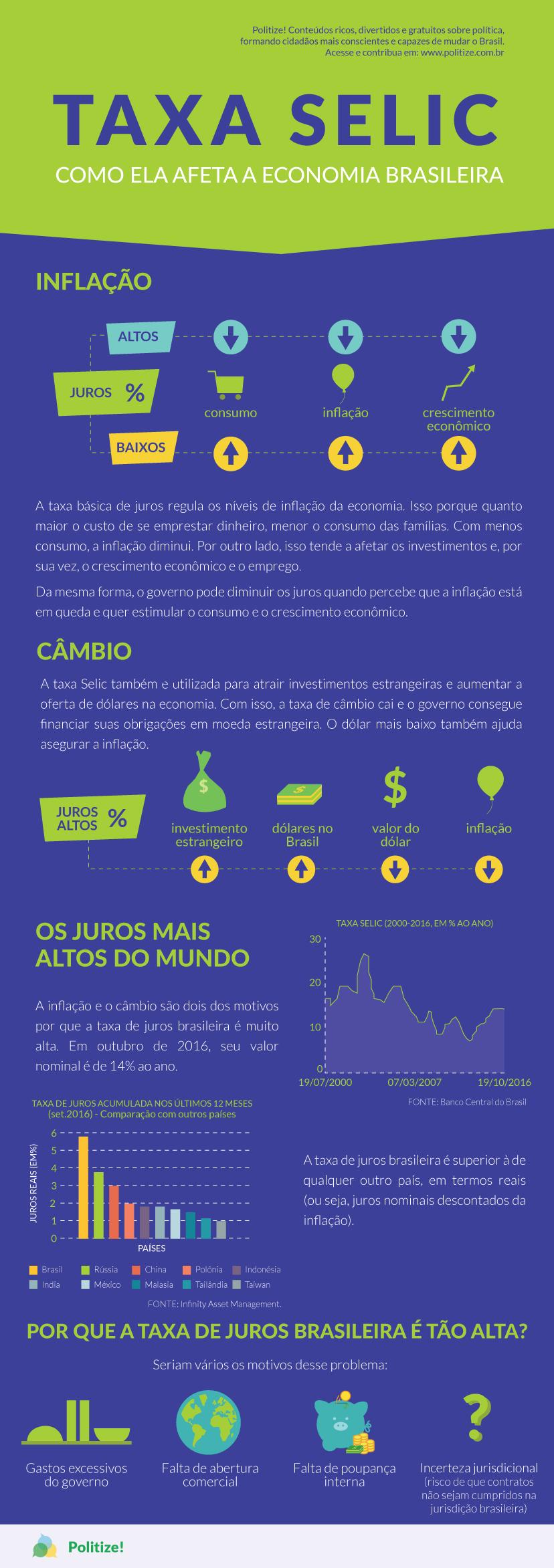 taxa-selic-infografico