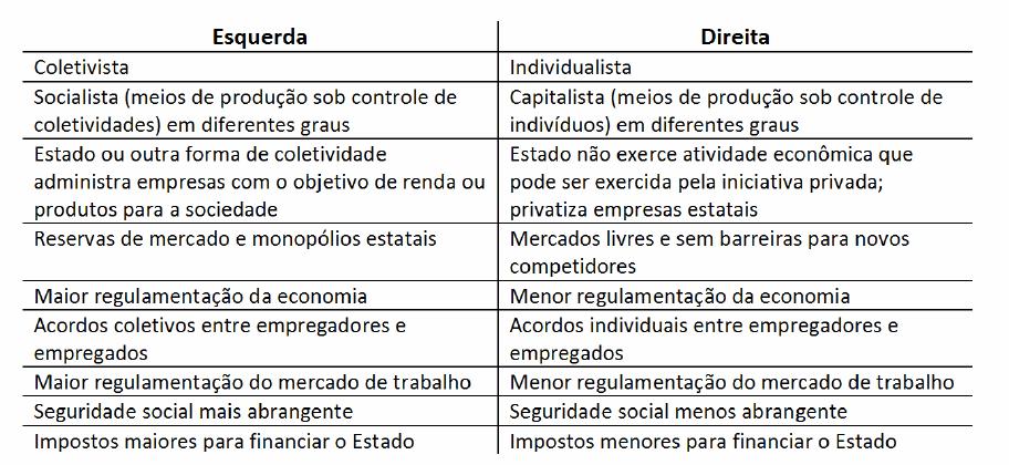 COMO EXPLICAR ATÉ PARA UM BOLSOMINION QUE O NAZISMO É DE DIREITA! - Página 2 Esquerda-direita-economia-tabela