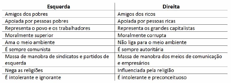 esquerda-direita-mitos-tabela
