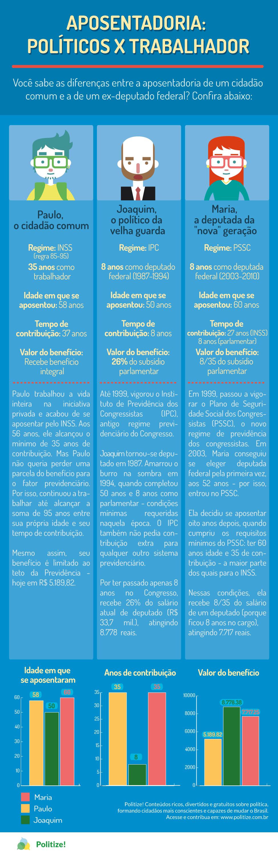 infografico-aposentadoria-politicos