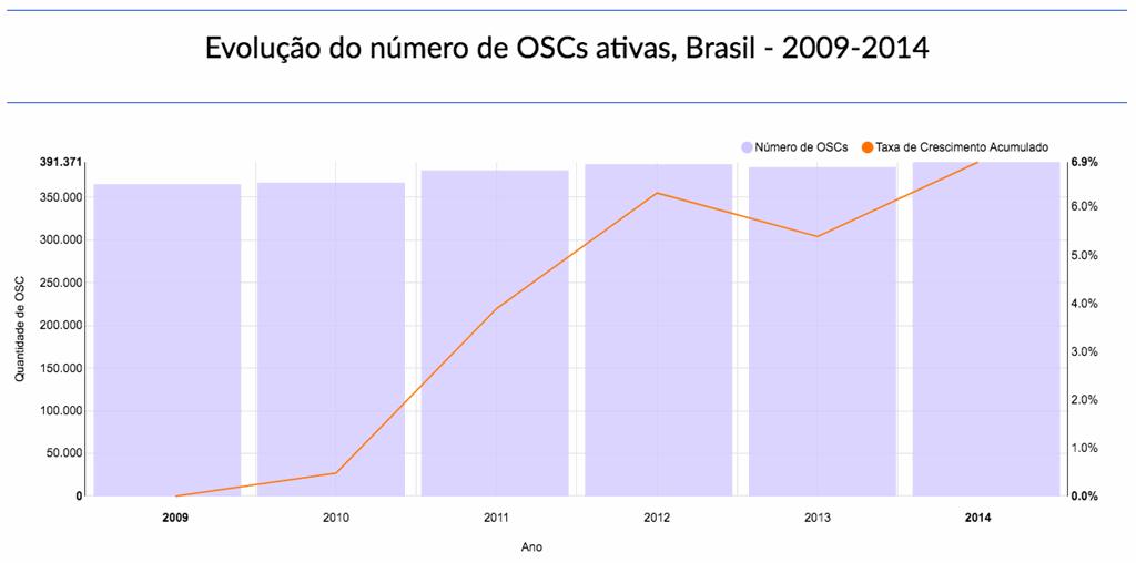 evolução-número-oscs-ativas-brasil-mapa-oscs
