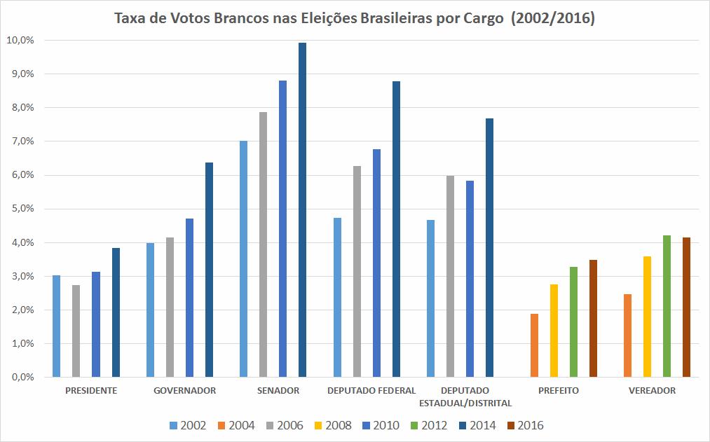 grafico-Brancos-eleicoes-2002-2016