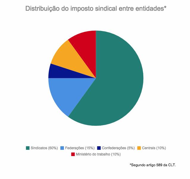 contribuicao-sindical-grafico-distribuicao-mte
