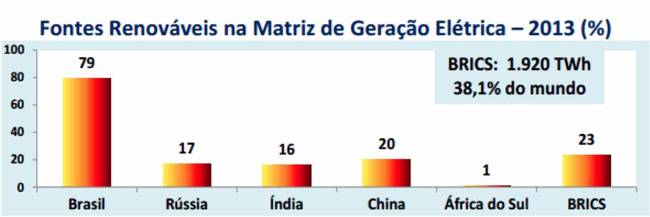 fontes-renovaveis-brics-2013-grafico