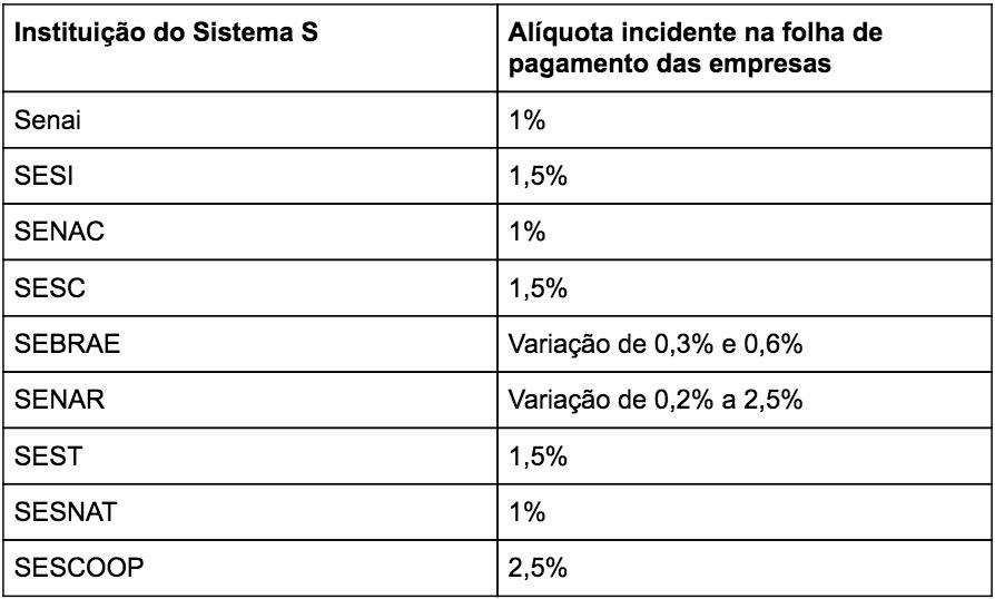 aliquotas-sistema-s-tabela