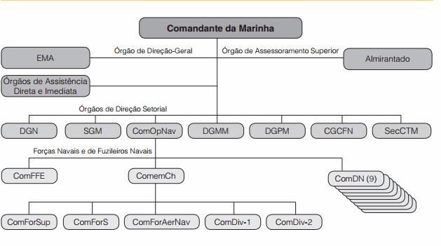 Organograma-marinha-brasileira-livro-branco