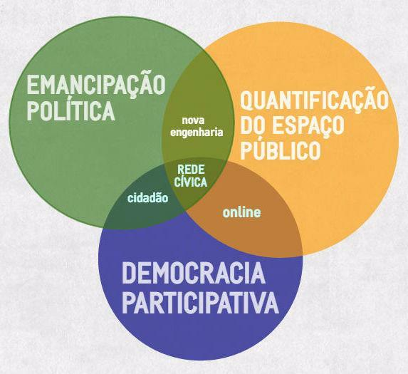 rede-civica-tres-pilares