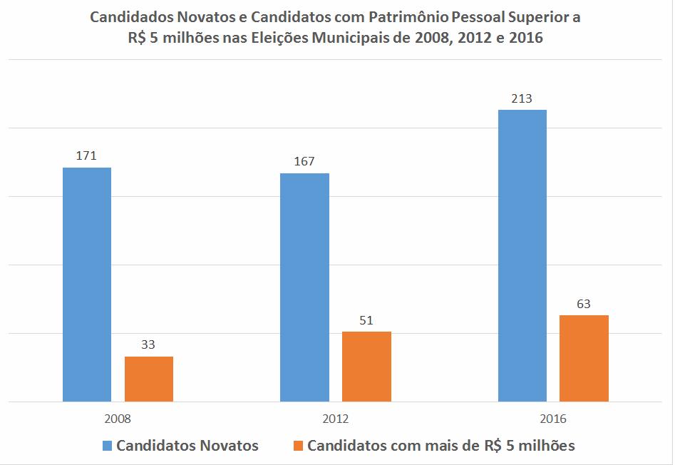 ricos-na-politica-candidatos