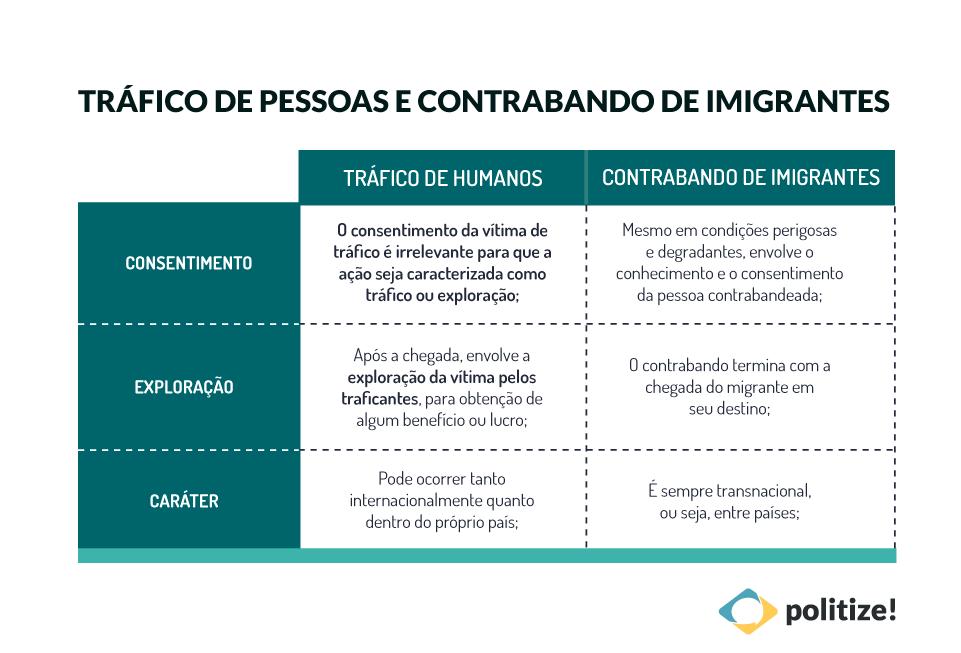 Tráfico de pessoas: como é feito no Brasil e no mundo?