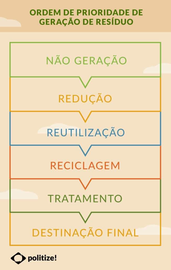 A Política Nacional de Resíduos Sólidos: como o Brasil lida com o lixo?