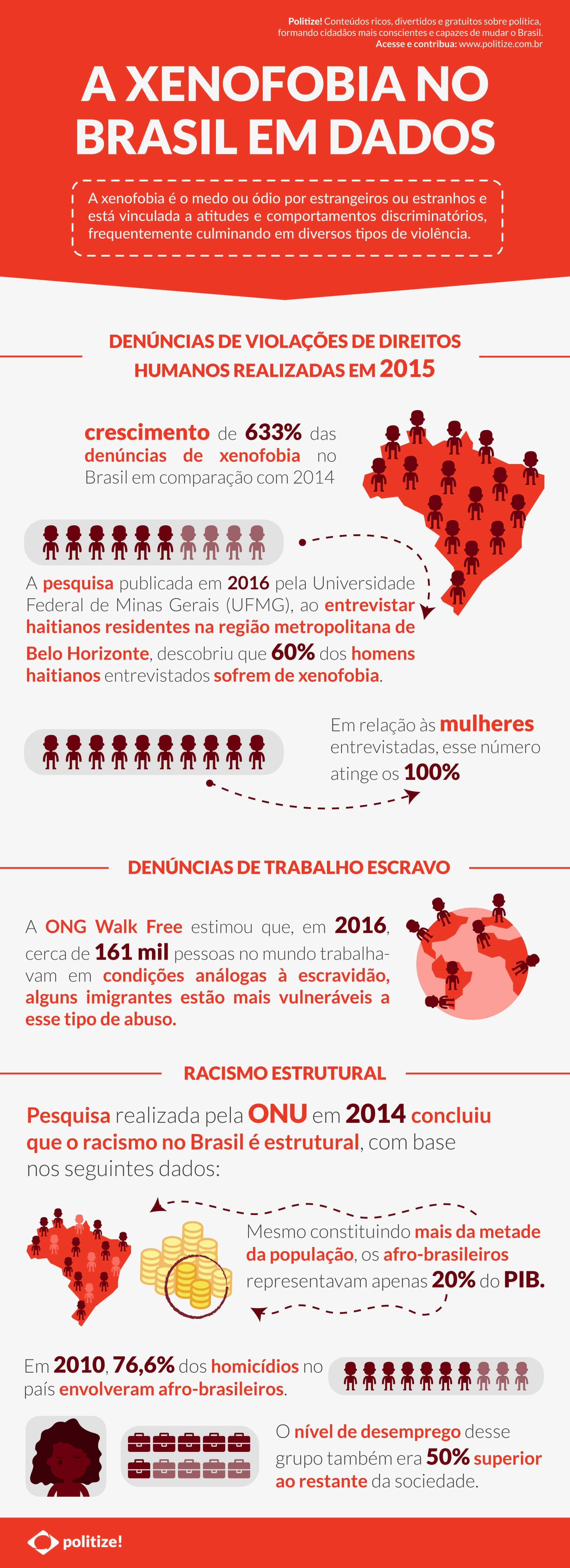 Xenofobia no Brasil: o que gera essa intolerância? - Politize!