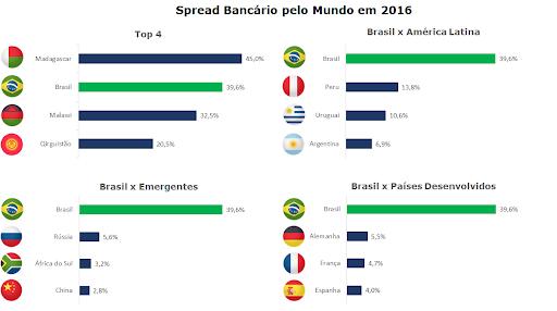 Fonte: Banco Central do Brasil
