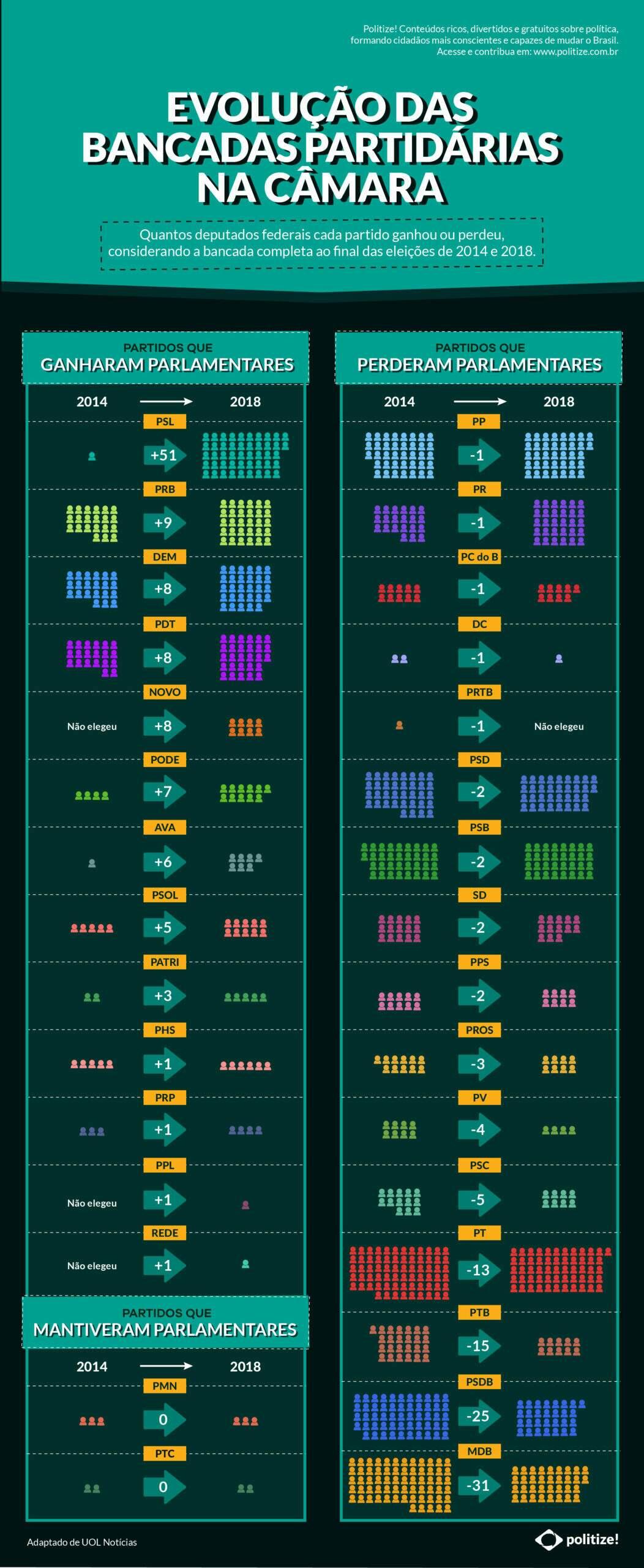 Infográfico - Evolução das bancadas partidárias na câmara