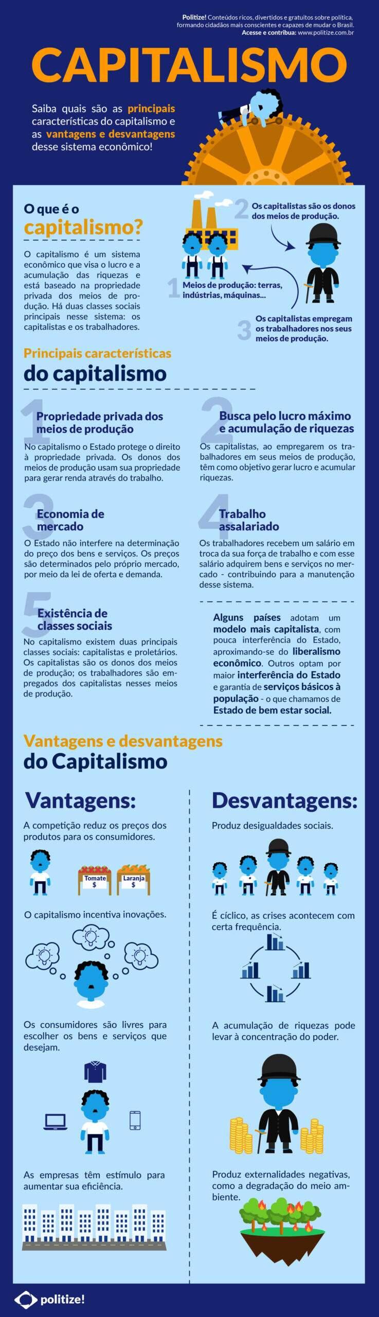 Infográfico Capitalismo