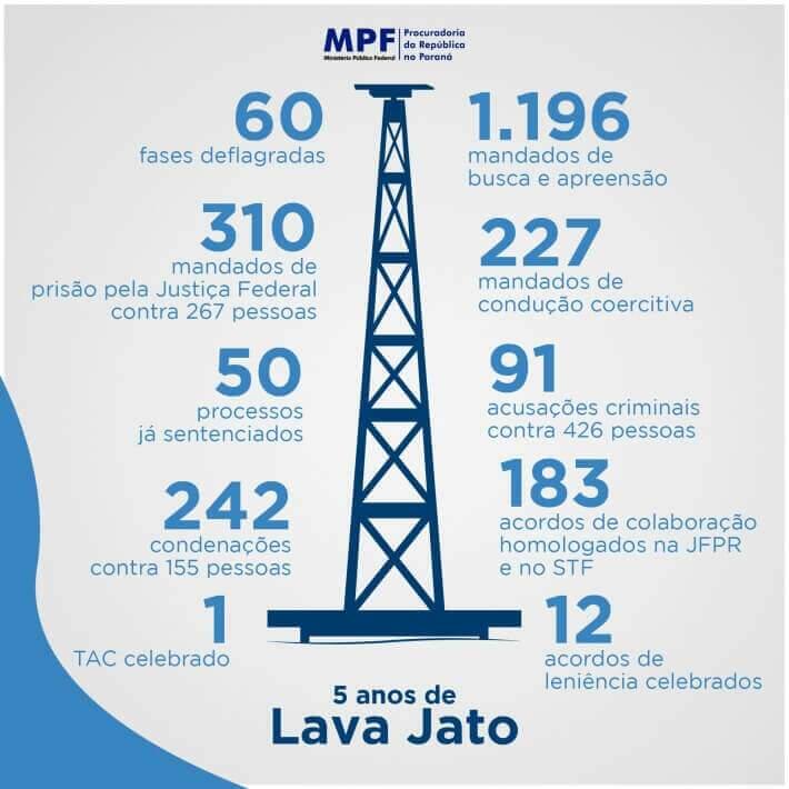 Infográfico sobre a Operação Lava Jato