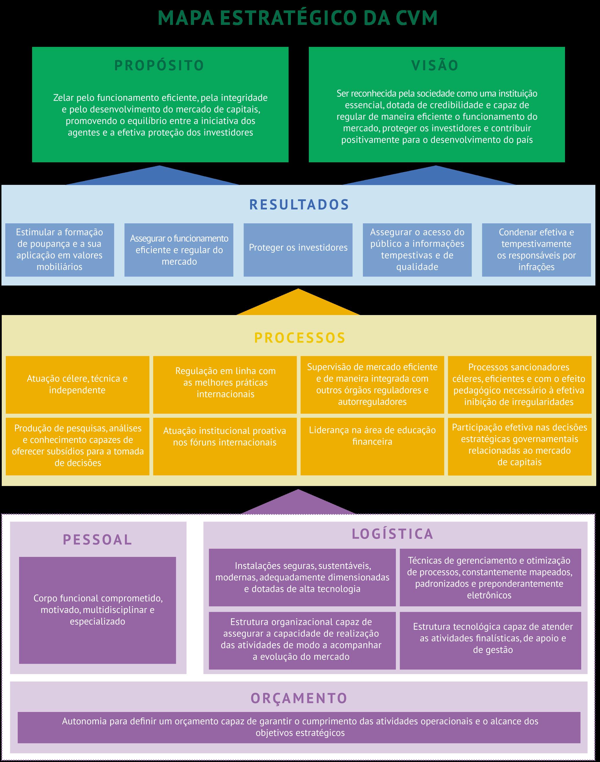 mapa estratégico da CVM