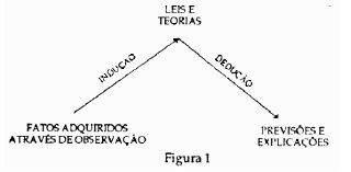 Esquema de Método Científico (Chamlers, pág. 23)