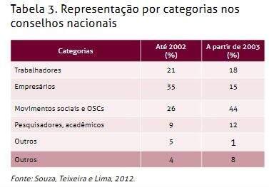 Tabela retirada do Livro Participação Social no Brasil, entre conquistas e desafios (página 64)