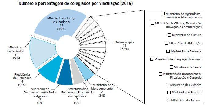 Gráfico retirado do Estudo do IPEA sobre Representação da Sociedade Civil nos Conselhos de Comissões Nacionais (2016)
