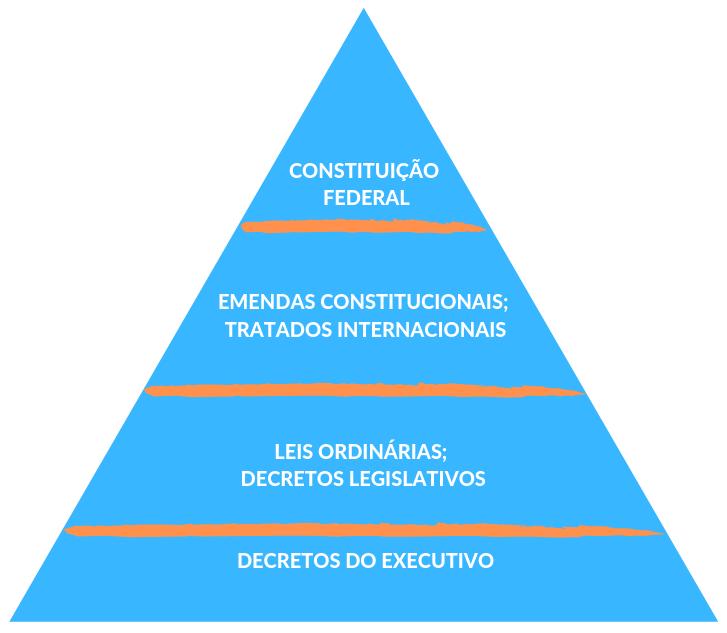 Hierarquia decretos