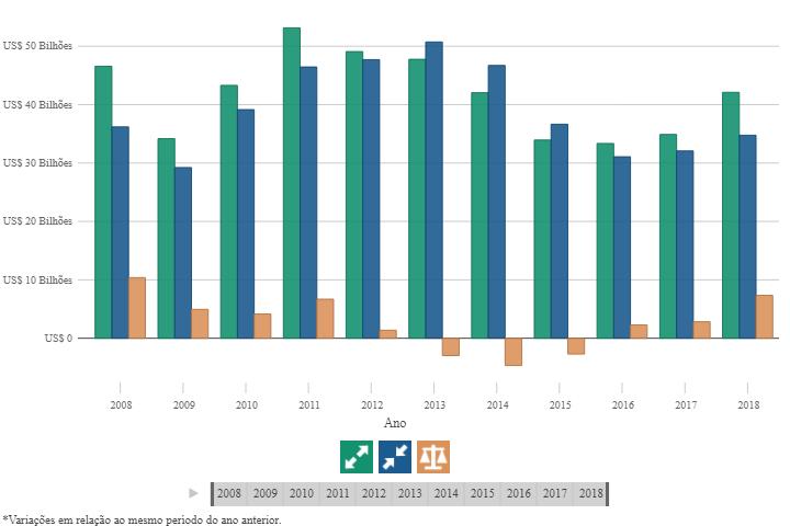 Dados de comércio Brasil - União Europeia. Fonte: Portal ComexVis