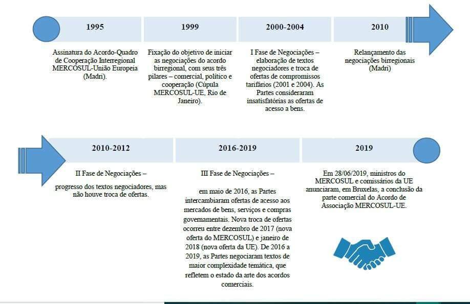 Linha do tempo do Acordo Mercosul - União Europeia. Fonte: Resumo do Acordo Mercosul - UE do Itamaraty, pág. 17