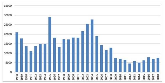 taxa de desmatamento no Brasil