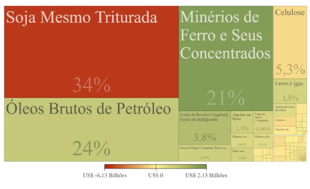 Gráfico sobre as exportações brasileiras relativas ao comércio brasil-china.