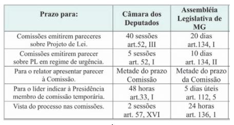 Tabela sobre tempo de tramitação de projetos de lei