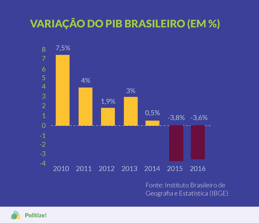 variacao-pib-brasileiro