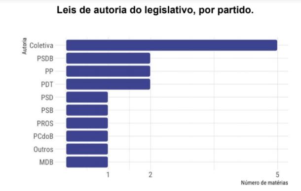Leis de autoria do legislativo, por partido . Gráfico Autoria x Número de matérias