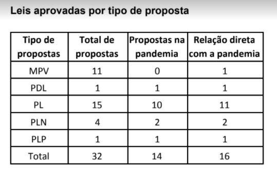 Leis aprovadas por tipo de proposta