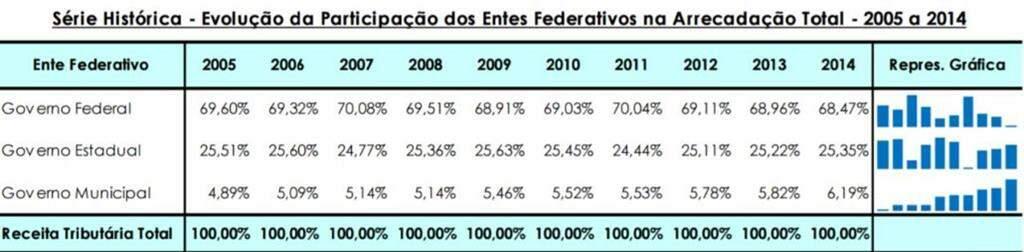 Carga tributária brasileira: é alta comparada à de outros países? - Politize !