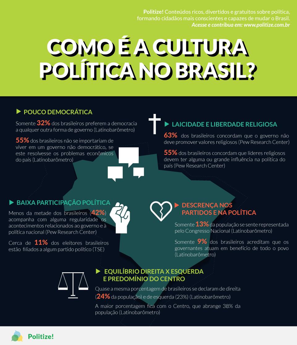 A cultura política no Brasil