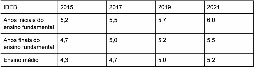 ideb-metas-2015-2021