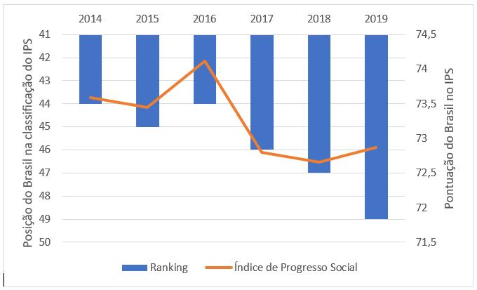 Gráfico índice de progresso social