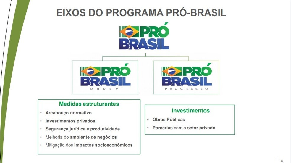 Slide Plano Pró-Brasil