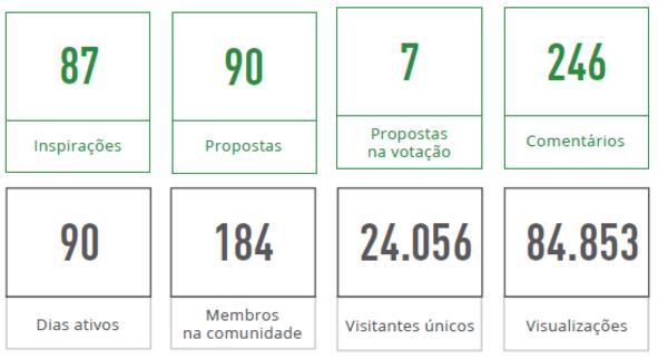 Soluções na saúde: conheça o projeto Acolhe Saúde em Campinas - Politize!