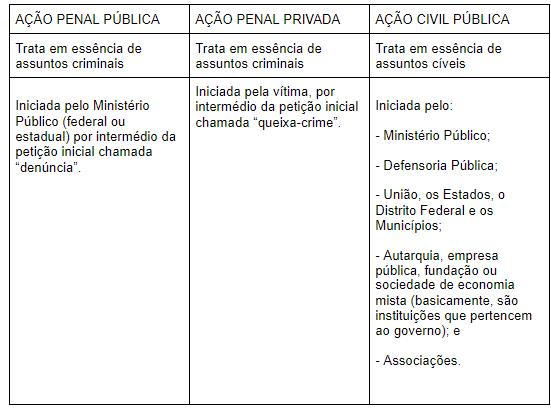 tabela ação penal pública